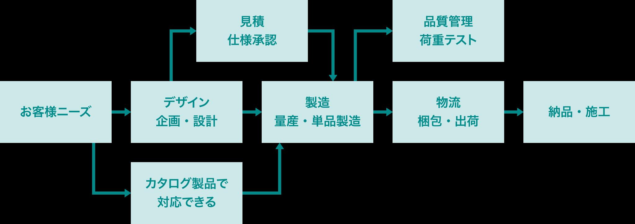 企画・生産・配送までの一貫システム